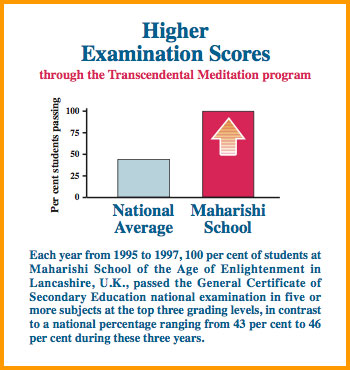 Higher Examination Scores